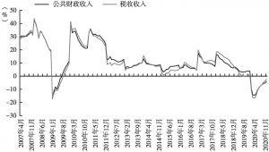 图6 2007~2020年一般公共预算收入和税收收入月度累计同比走势