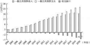 图7 2004~2020年一般公共预算收支规模与缺口