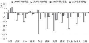 图1 2020年全球主要经济体GDP增长情况