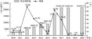 图7 2010~2020年广州货运周转量及增速