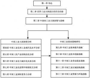 图1-2 本书的内容逻辑