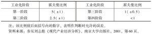 表5-2 霍夫曼工业化阶段比例