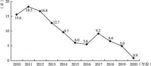 图8 2010~2020年公路货运周转量同比增速