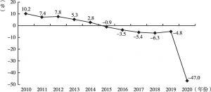 图9 2010~2020年公路客运周转量同比增速