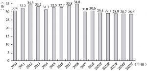图6 公路货运周转量占比变化趋势