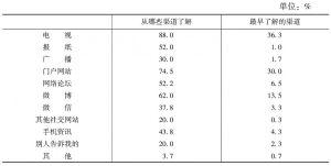 表1 获取地震信息的渠道