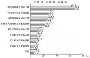 图15 日本民众认为改善中日两国关系的举措