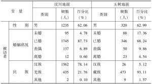表2-2 样本人口学特征