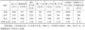 表3-5 江苏省三大地域主要经济指标比较(2004年)