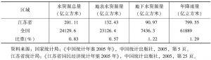 表3-23 江苏省水资源情况以及在全国中所占的比重(2004年)