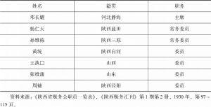 表6-3 陕西省赈务会职员一览(1930年)