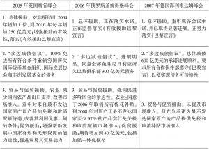 表6-15 2005年、2006年、2007年八国集团援非议程