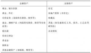 表1-3 我国居民家庭资产分类