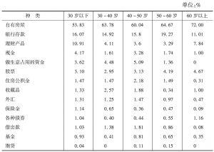 表4-10 2005年我国城市居民财产构成调查