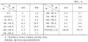 表3 城镇男女月收入水平分布及差异