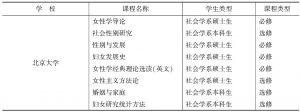 表1 女性社会学相关课程开设情况表