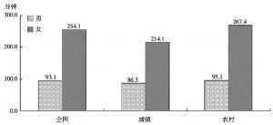 图9 男女两性每天家务劳动时间比较(单位:分钟)