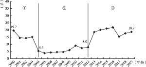 图4 2000年以来福建省农林牧渔业电气化率