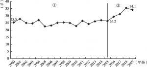 图5 2000年以来福建省工业电气化率