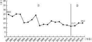 图6 2000年以来福建省建筑业电气化率