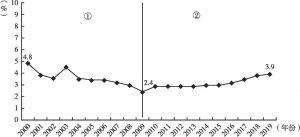 图7 2000年以来福建省交通运输仓储邮政业电气化率