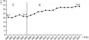图9 2000年以来福建省居民生活电气化率