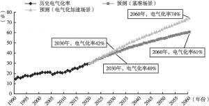 图11 福建省电气化率趋势预测结果