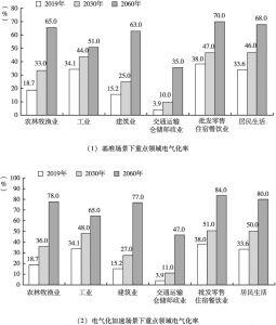 图12 福建省重点领域电气化率趋势预测