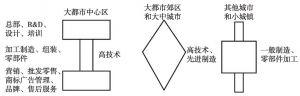 图3-3 大都市圈内的产业链分工体系