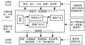 图5-3 产业链在大都市圈内部的分工体系
