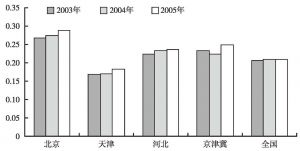 图6-3 京津冀地区高端服务业人数比重变化示意