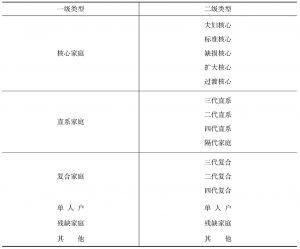 表1-1 两个层级的家庭结构类型