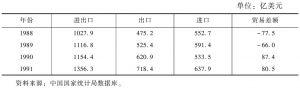 表1-3 1988~1991年中国对外贸易发展