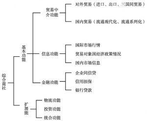 图6-1 综合商社的功能