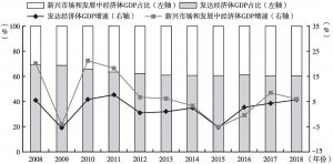 图2 2008~2018年发达经济体与新兴市场和发展中经济体GDP占比及增速