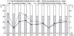 图8 2008~2018年发达经济体与新兴市场和发展中经济体GDP占比及增速