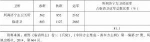 表4 所调济宁左卫运军占临清卫运军总数比重情况-续表