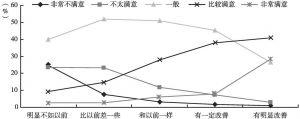 图15 近两年生活状况对生活满意度的影响