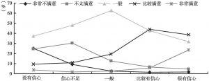 图16 未来信心对生活满意度产生的影响