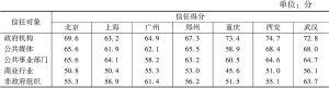 表2 分城市的各行业/部门信任得分对比