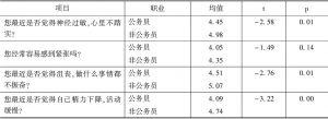 表11 心理健康评价的职业差异