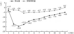 图2 2020年广州货运量、货运周转量累计增速走势