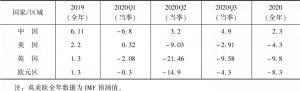 表1 主要经济体GDP增速走势