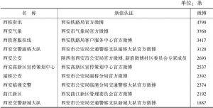 表2 西安市政务微博微博数量前十位排行榜
