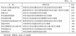 表3 西安政务微博关注数量前十位排行榜
