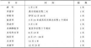 表1-7 加蓬法定假日