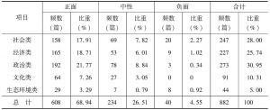 表1 《甘肃日报》报道主题、评价性质数量统计