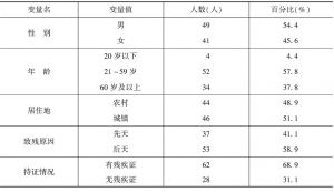 表1 样本的人口学指标