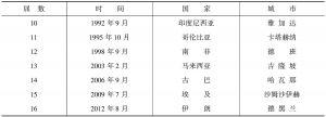 表5 近十年的不结盟国家会议(1992~2012年)