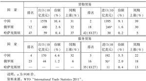 表3-2 上合组织成员国在世界贸易中的地位